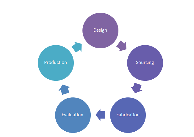 Tooling Development Cycle